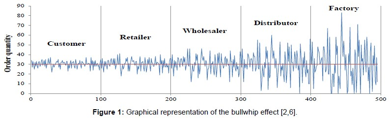lead time bullwhip effect
