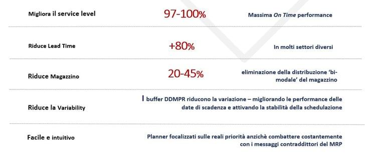 risultati ddmrp